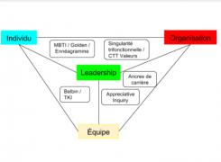 Les outils d'accompagnement au leadership